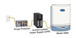 UPS and PDU
